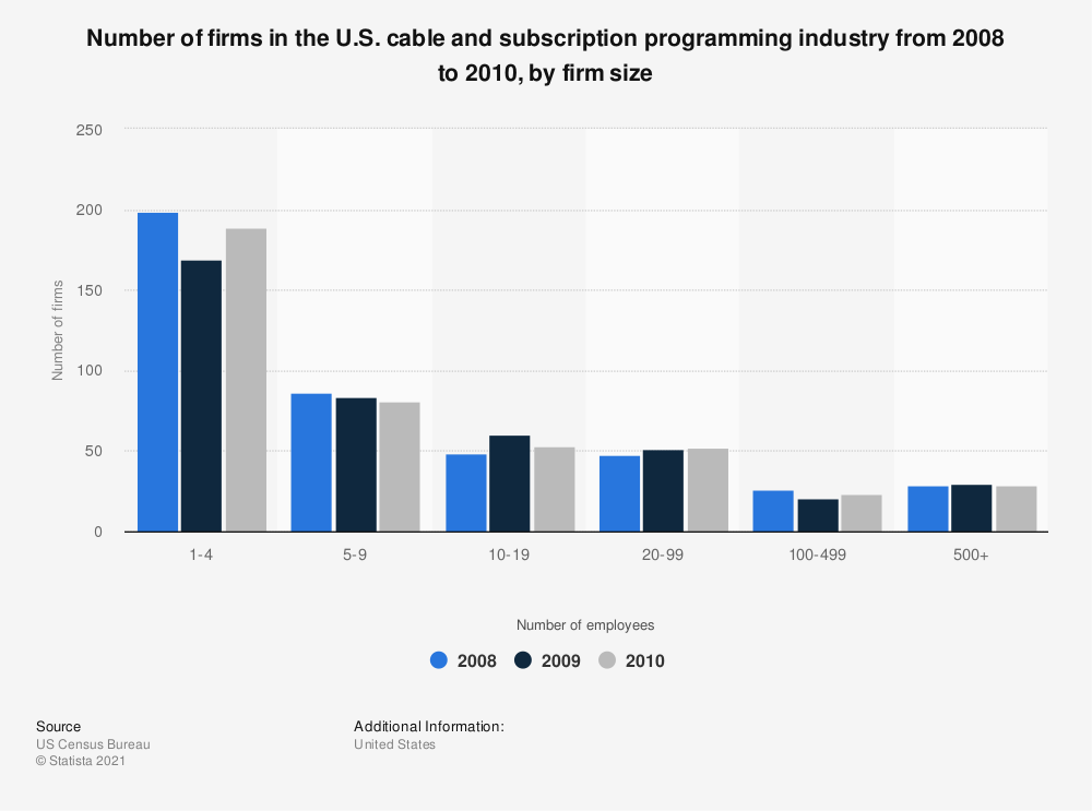 Statistic: Number of firms in the U.S. cable and subscription programming industry from 2008 to 2010, by firm size | Statista