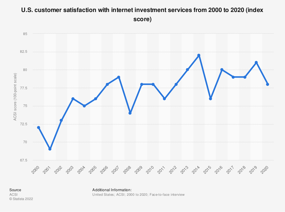 Statistic: U.S. customer satisfaction with internet investment services from 2000 to 2018 (index score) | Statista