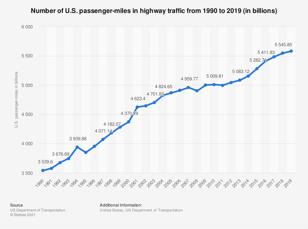 Statistic: Number of U.S. passenger-miles in highway traffic from 1990 to 2019 (in billions) | Statista