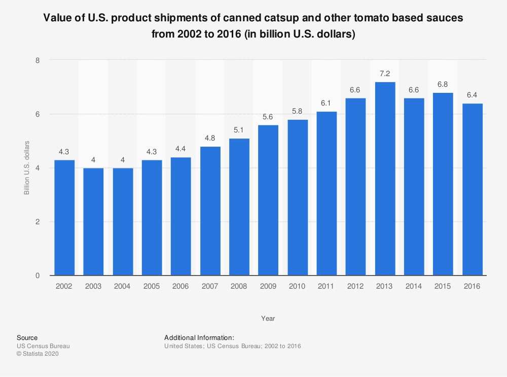 Statistic: Value of U.S. product shipments of canned catsup and other tomato based sauces from 2002 to 2016 (in billion U.S. dollars)   Statista