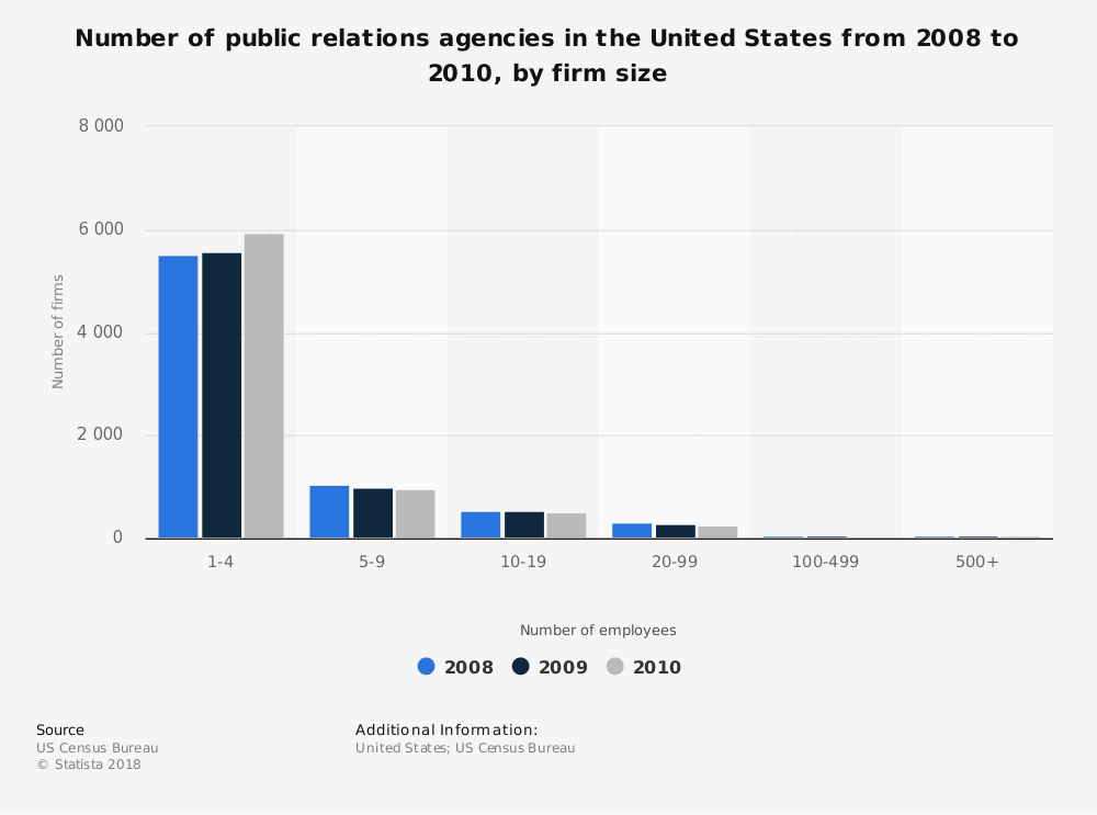 Statistic: Number of public relations agencies in the United States from 2008 to 2010, by firm size | Statista