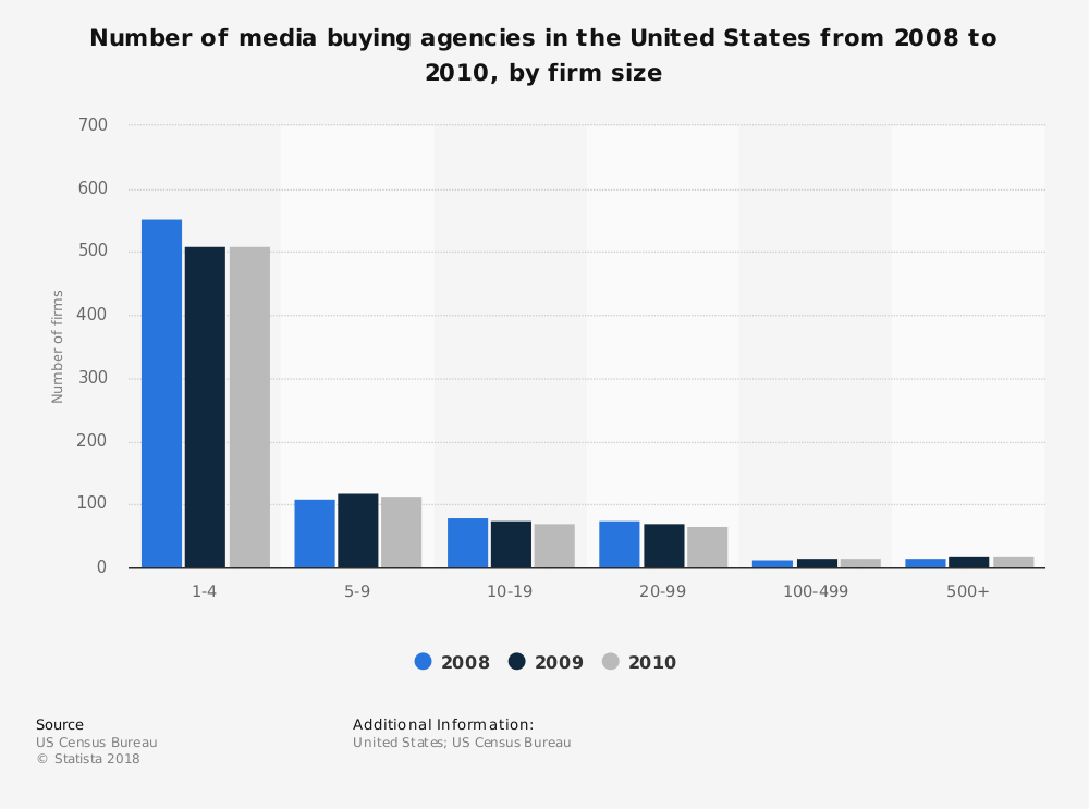 Statistic: Number of media buying agencies in the United States from 2008 to 2010, by firm size | Statista