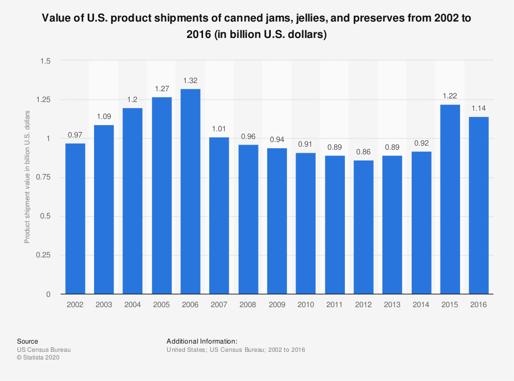 Statistic: Value of U.S. product shipments of canned jams, jellies, and preserves from 2002 to 2016 (in billion U.S. dollars) | Statista