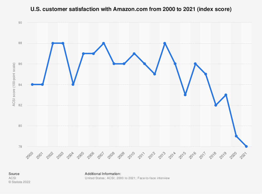 Statistic: U.S. customer satisfaction with Amazon.com from 2000 to 2019 (index score) | Statista