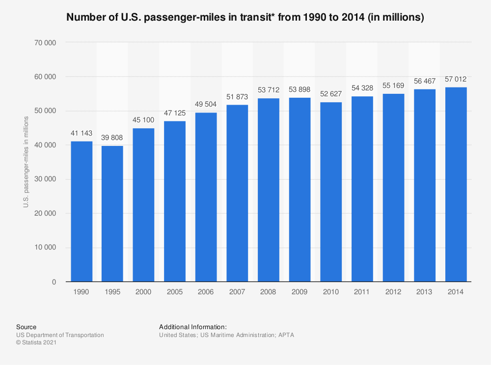 Statistic: Number of U.S. passenger-miles in transit* from 1990 to 2014 (in millions) | Statista