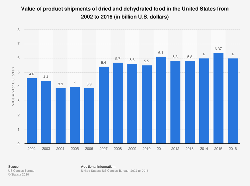 Statistic: Value of product shipments of dried and dehydrated food in the United States from 2002 to 2016 (in billion U.S. dollars) | Statista