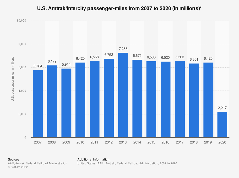 Statistic: U.S. Amtrak/Intercity passenger-miles from 2007 to 2018 (in millions)* | Statista