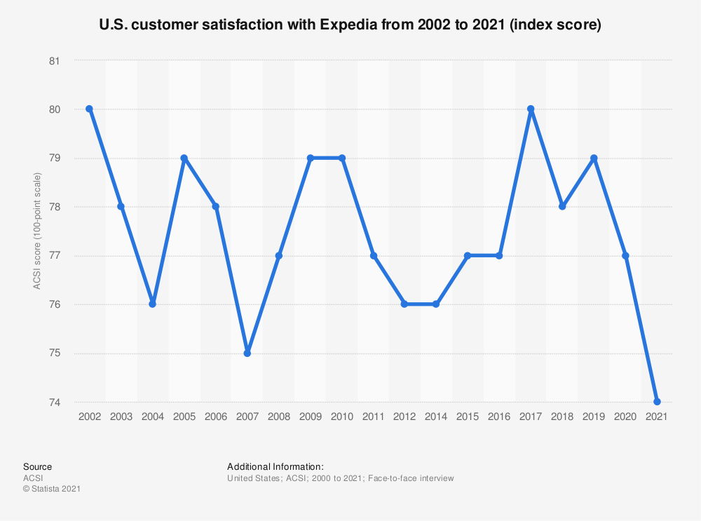 Statistic: U.S. customer satisfaction with Expedia from 2002 to 2020 (index score) | Statista