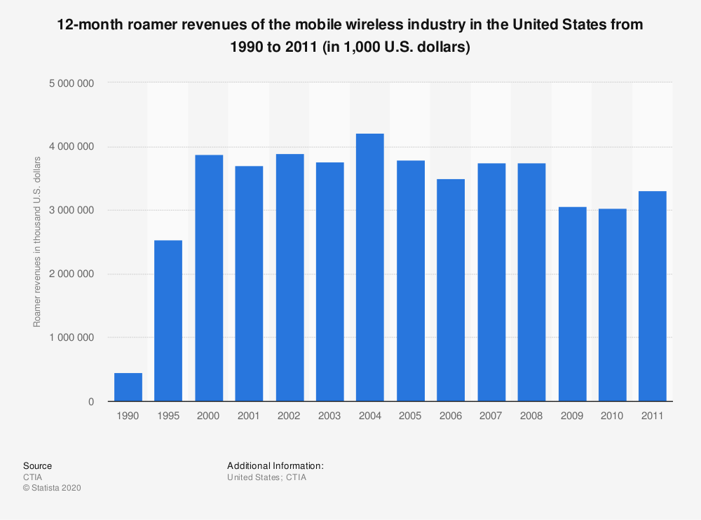 Statistic: 12-month roamer revenues of the mobile wireless industry in the United States from 1990 to 2011 (in 1,000 U.S. dollars) | Statista