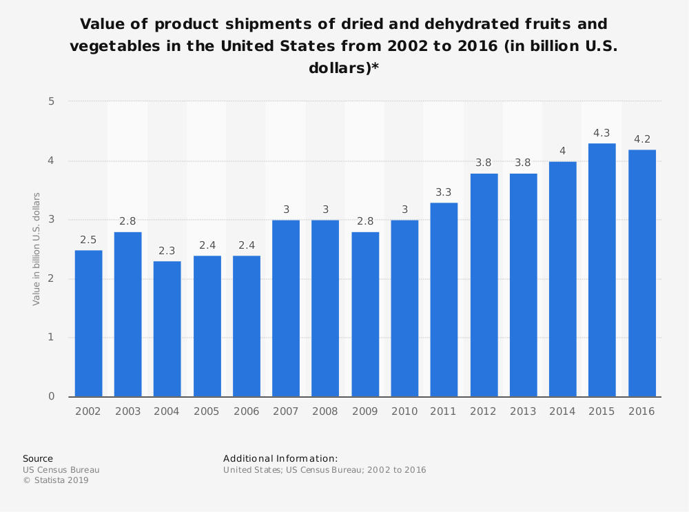 Statistic: Value of product shipments of dried and dehydrated fruits and vegetables in the United States from 2002 to 2016 (in billion U.S. dollars)* | Statista