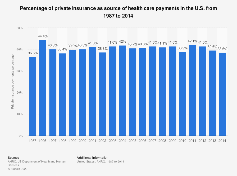 Statistic: Percentage of private insurance as source of health care payments in the U.S. from 1987 to 2014 | Statista