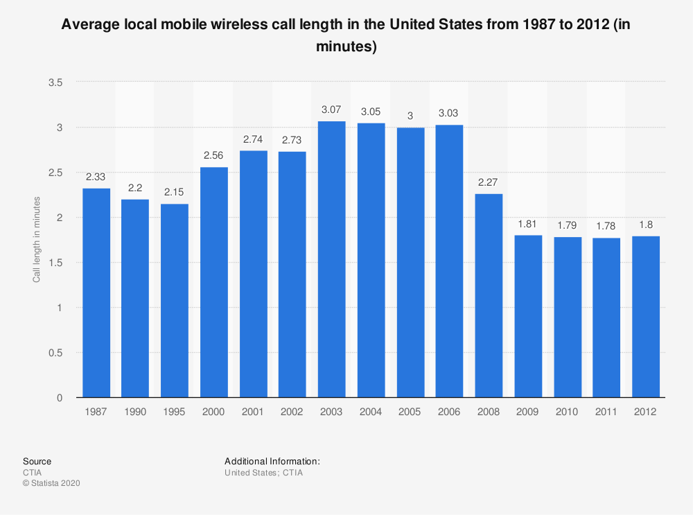 Statistic: Average local mobile wireless call length in the United States from 1987 to 2012 (in minutes) | Statista