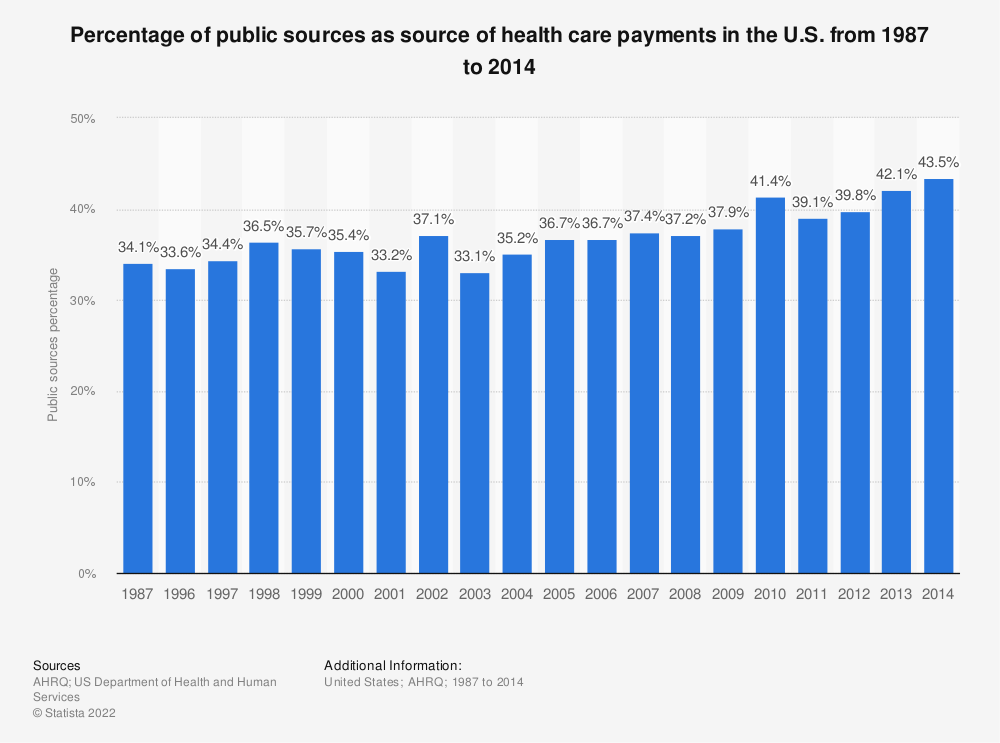 Statistic: Percentage of public sources as source of health care payments in the U.S. from 1987 to 2014 | Statista
