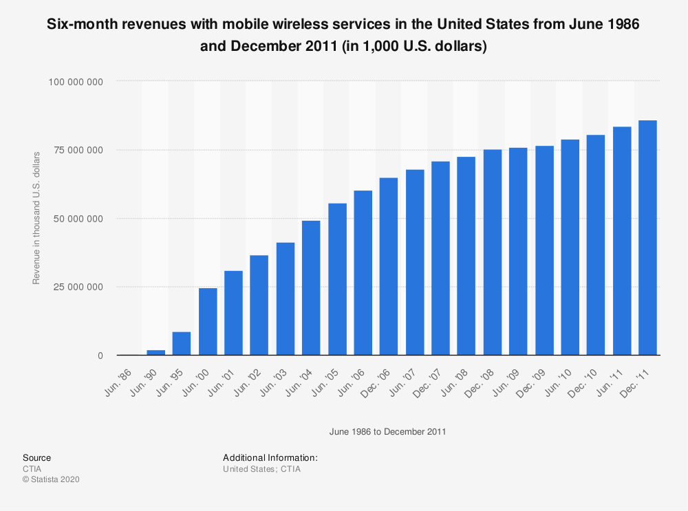 Statistic: Six-month revenues with mobile wireless services in the United States from June 1986 and December 2011 (in 1,000 U.S. dollars) | Statista