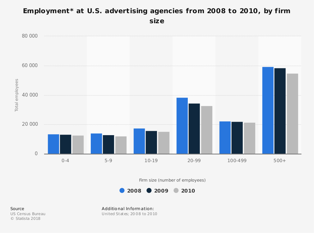 Statistic: Employment* at U.S. advertising agencies from 2008 to 2010, by firm size | Statista