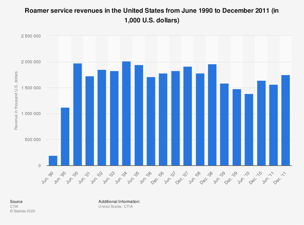 Statistic: Roamer service revenues in the United States from June 1990 to December 2011 (in 1,000 U.S. dollars) | Statista