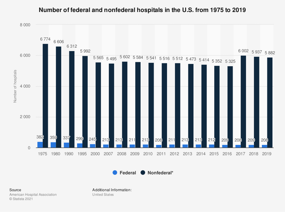Statistic: Number of federal and nonfederal hospitals in the U.S. from 1975 to 2016 | Statista