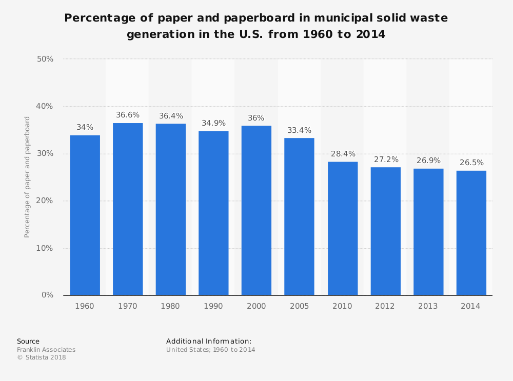 Statistic: Percentage of paper and paperboard in municipal solid waste generation in the U.S. from 1960 to 2014 | Statista