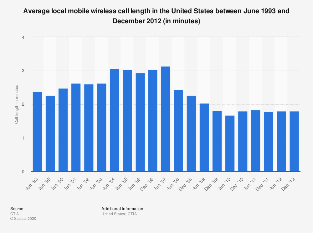 Statistic: Average local mobile wireless call length in the United States between June 1993 and December 2012 (in minutes) | Statista