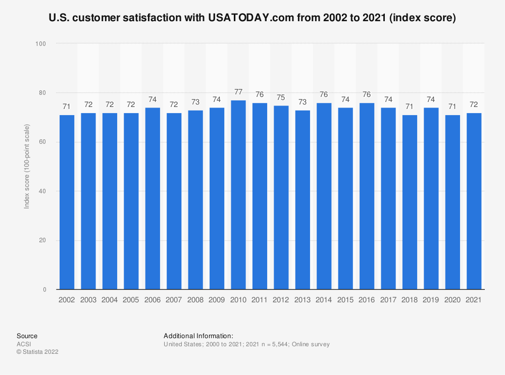 Statistic: U.S. customer satisfaction with USATODAY.com from 2002 to 2018 (index score) | Statista