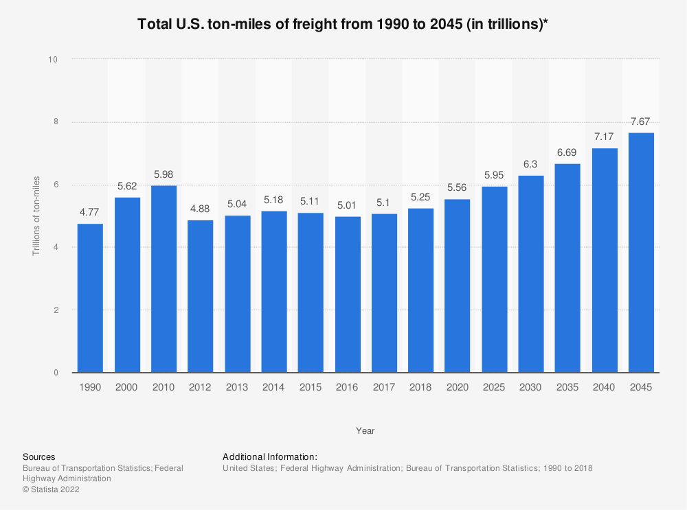 Statistic: Total U.S. ton-miles of freight from 1990 to 2045 (in trillions)* | Statista
