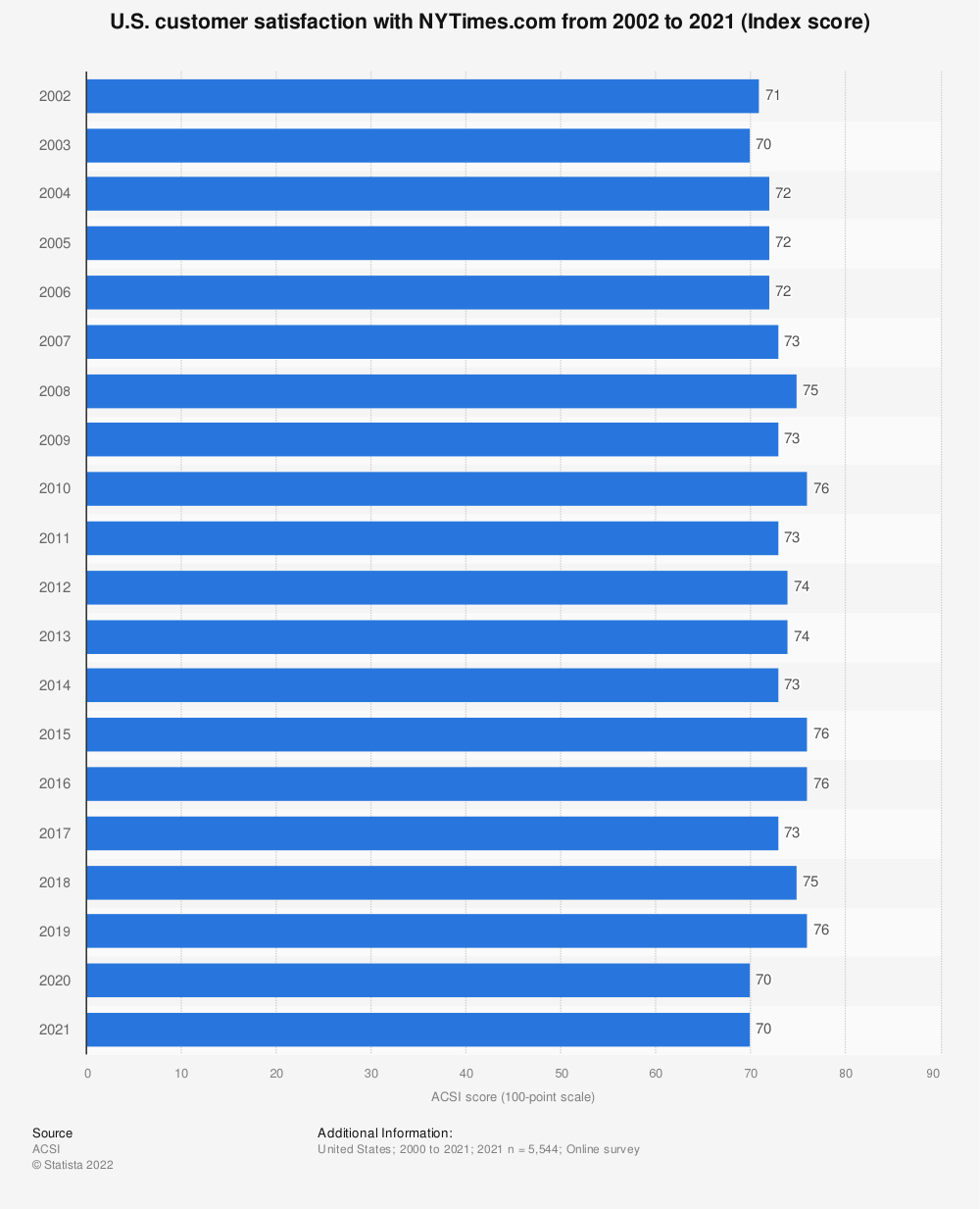 Statistic: U.S. customer satisfaction with NYTimes.com from 2002 to 2018 (Index score) | Statista