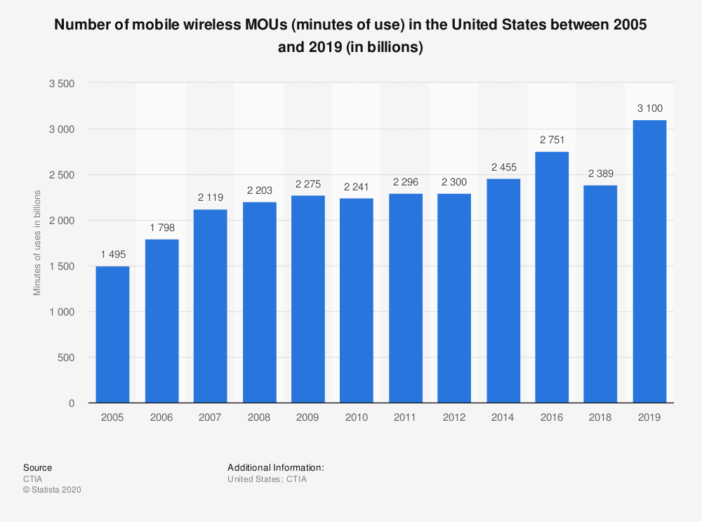 Statistic: Number of mobile wireless MOUs (minutes of use) in the United States between 2005 and 2019 (in billions) | Statista