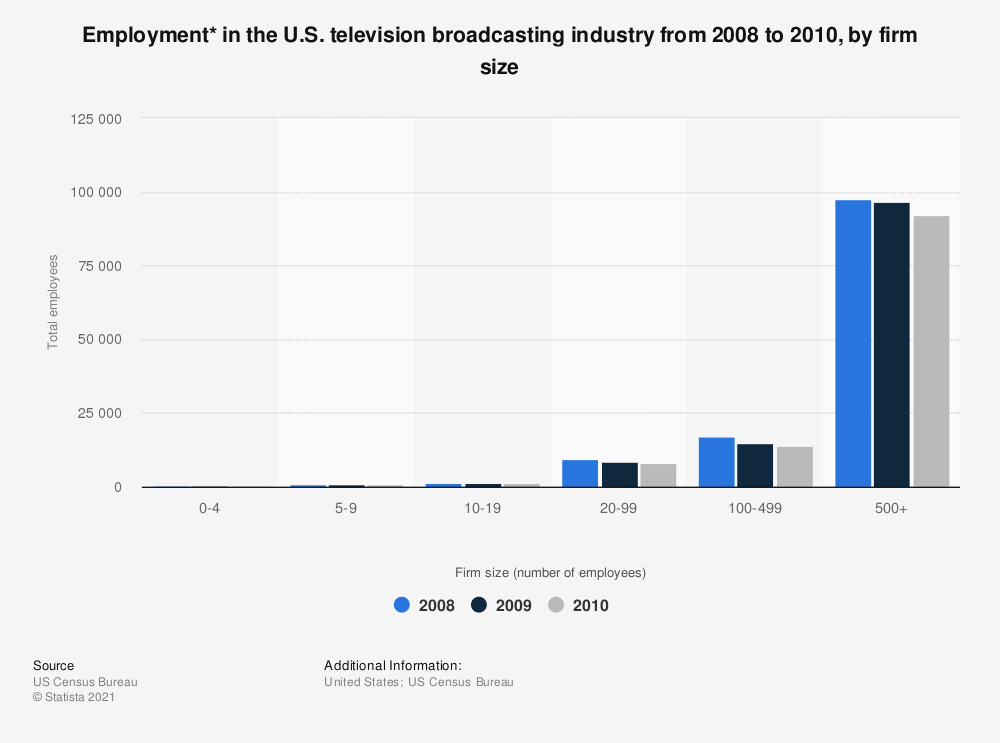 Statistic: Employment* in the U.S. television broadcasting industry from 2008 to 2010, by firm size | Statista