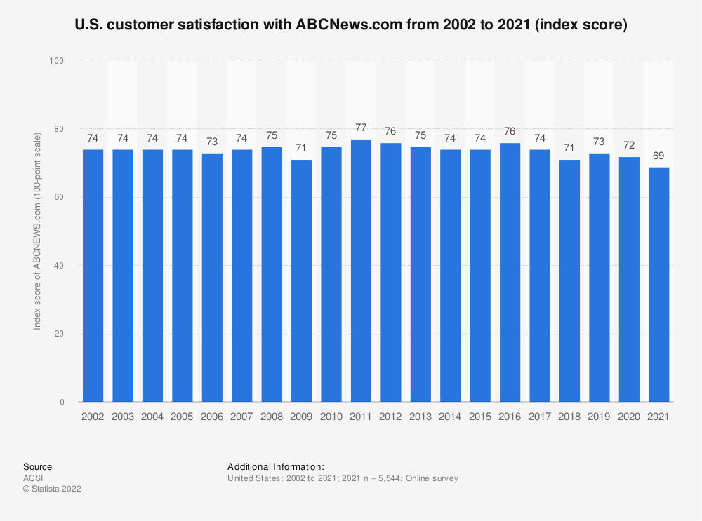 Statistic: U.S. customer satisfaction with ABCNews.com from 2002 to 2019 (index score) | Statista