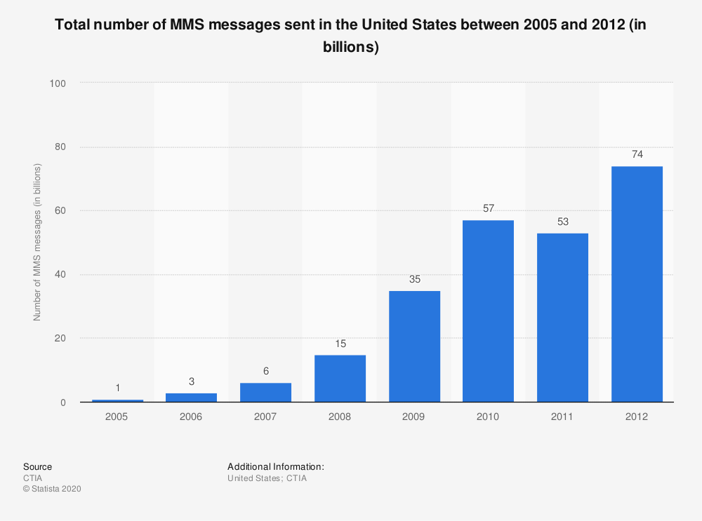 Statistic: Total number of MMS messages sent in the United States between 2005 and 2012 (in billions) | Statista