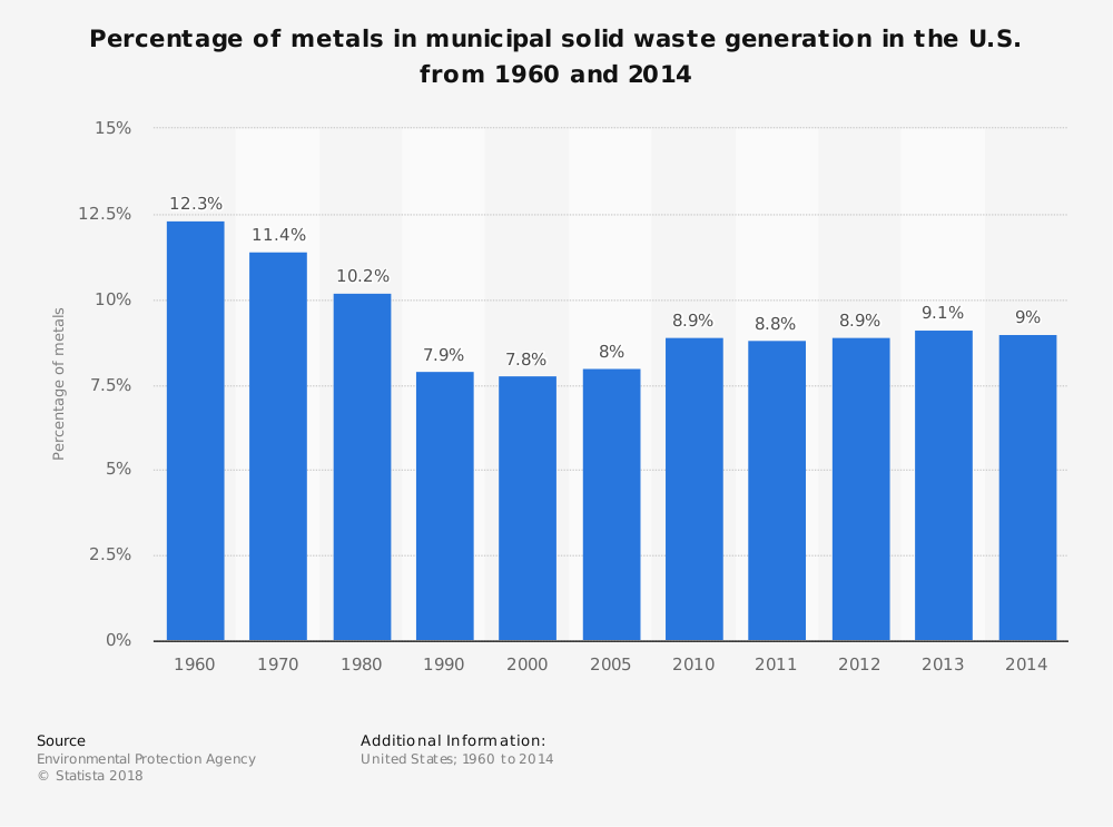 Statistic: Percentage of metals in municipal solid waste generation in the U.S. from 1960 and 2014 | Statista