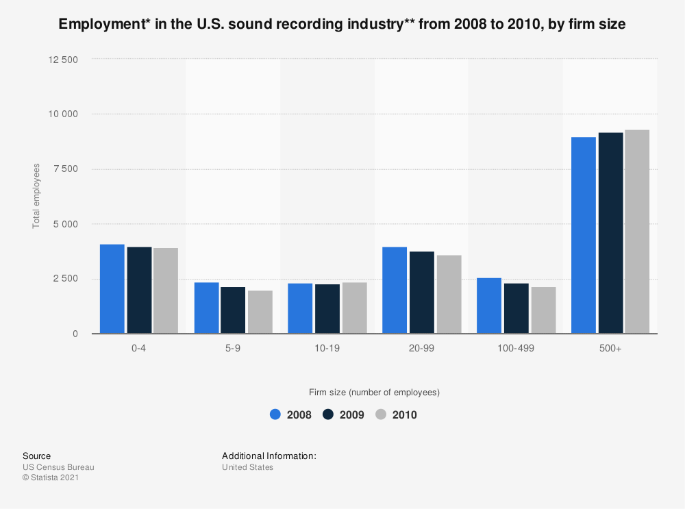 Statistic: Employment* in the U.S. sound recording industry** from 2008 to 2010, by firm size | Statista
