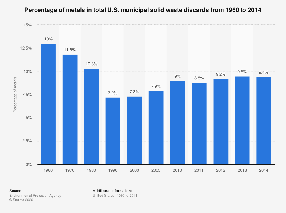 Statistic: Percentage of metals in total U.S. municipal solid waste discards from 1960 to 2014 | Statista