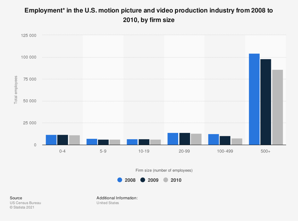 Statistic: Employment* in the U.S. motion picture and video production industry from 2008 to 2010, by firm size | Statista