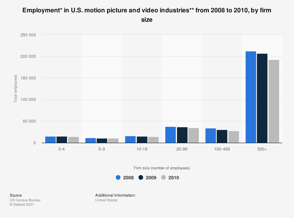 Statistic: Employment* in U.S. motion picture and video industries** from 2008 to 2010, by firm size | Statista