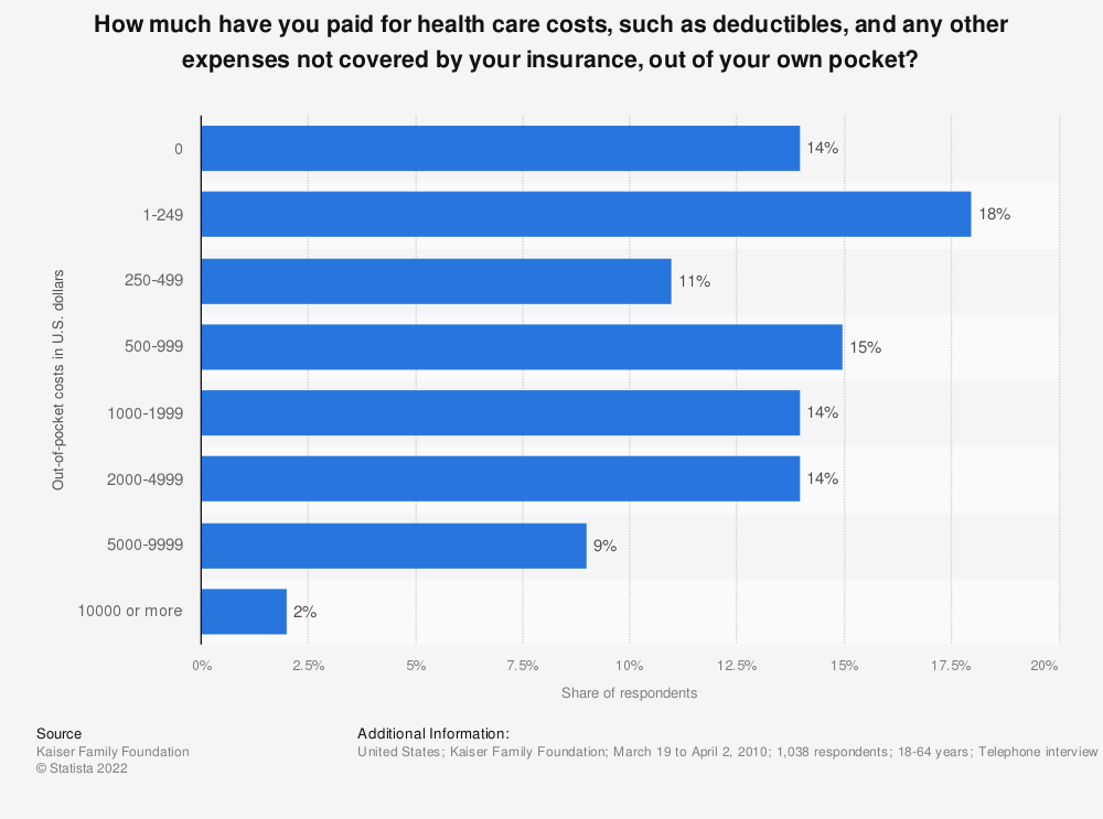 Statistic: How much have you paid for health care costs, such as deductibles, and any other expenses not covered by your insurance, out of your own pocket? | Statista