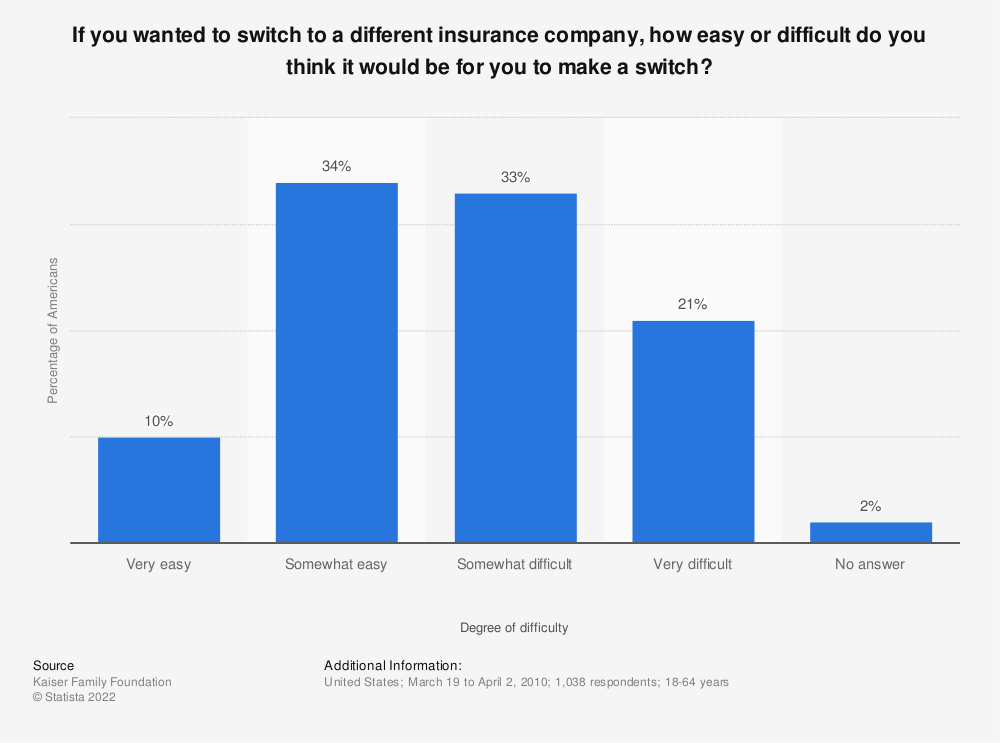 Statistic: If you wanted to switch to a different insurance company, how easy or difficult do you think it would be for you to make a switch? | Statista