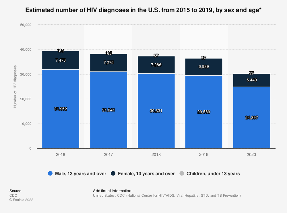 Statistic: Estimated number of HIV diagnoses in the U.S. from 2012 to 2017, by gender and age* | Statista