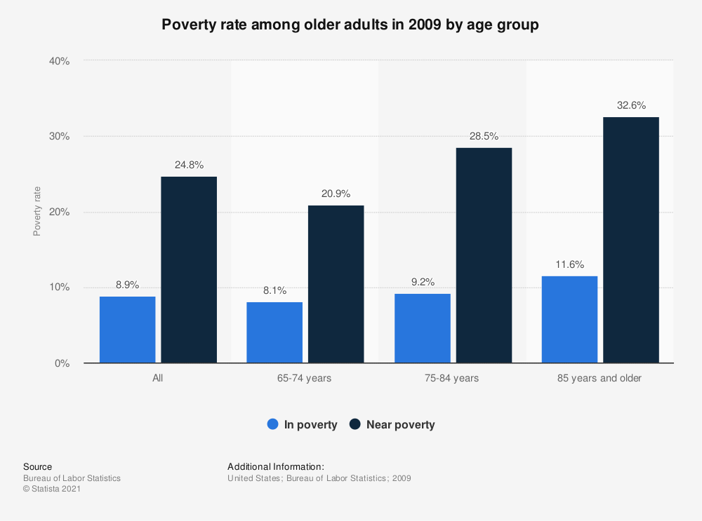 Statistic: Poverty rate among older adults in 2009 by age group   Statista