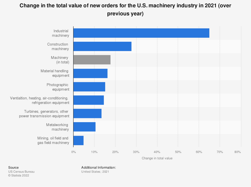 Statistic: Change in the total value of new orders for the U.S. machinery industry as of December 2017 (over previous year)* | Statista
