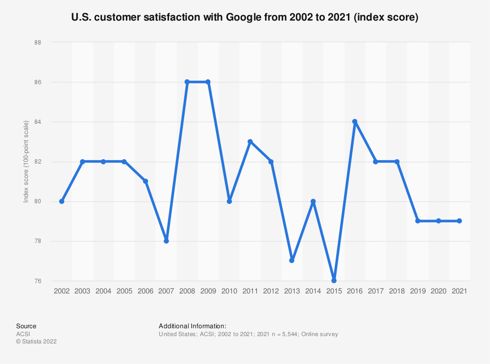 Statistic: U.S. customer satisfaction with Google from 2002 to 2019 (index score)   Statista