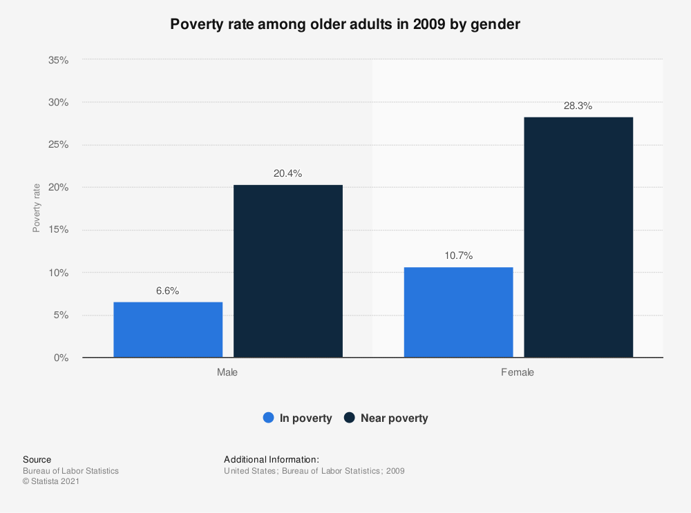 Statistic: Poverty rate among older adults in 2009 by gender | Statista