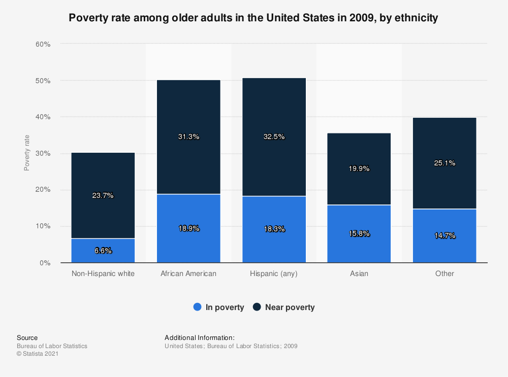Statistic: Poverty rate among older adults in the United States in 2009, by ethnicity | Statista
