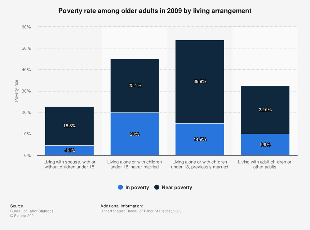 Statistic: Poverty rate among older adults in 2009 by living arrangement | Statista