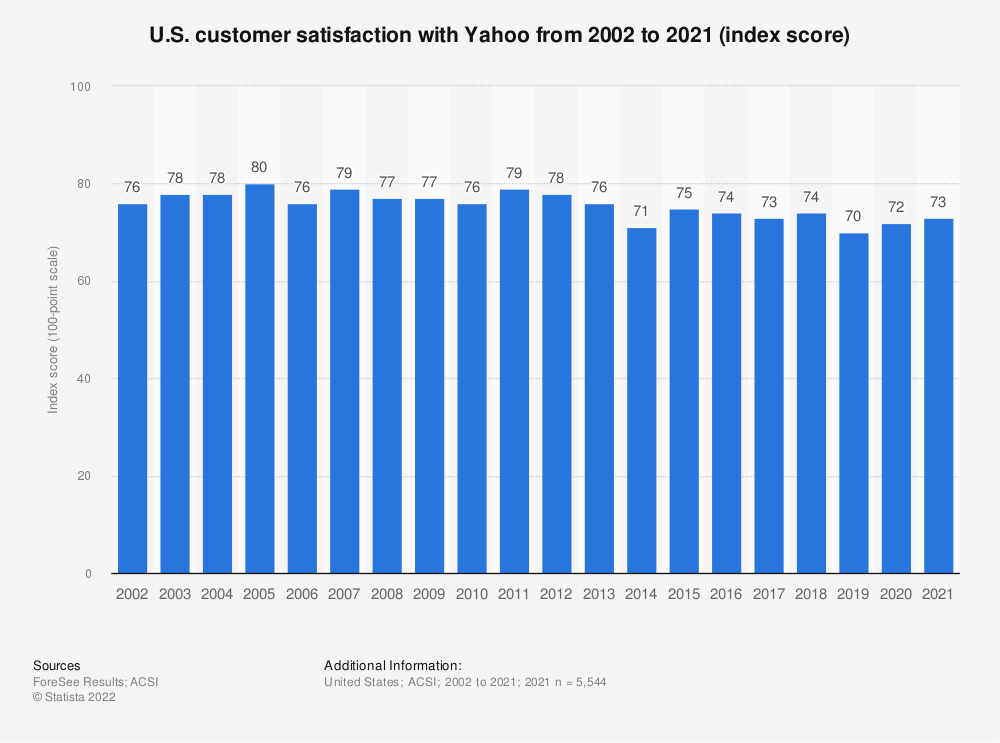 Statistic: U.S. customer satisfaction with Yahoo from 2002 to 2019 (index score) | Statista