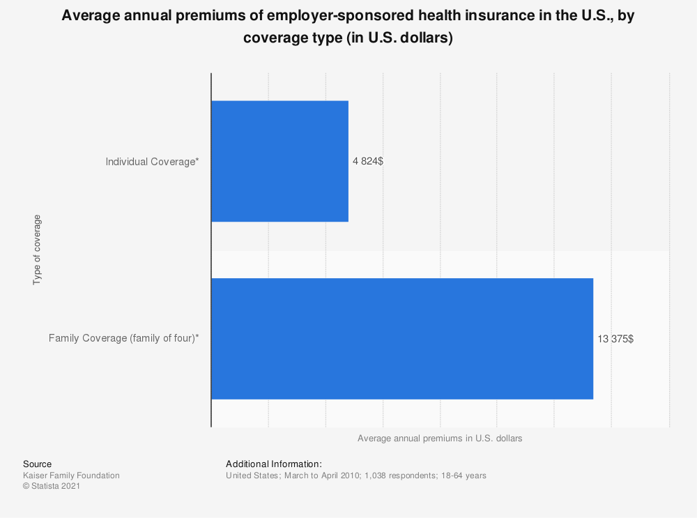 Statistic: Average annual premiums of employer-sponsored health insurance in the U.S., by coverage type (in U.S. dollars)  | Statista
