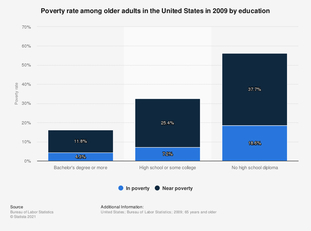 Statistic: Poverty rate among older adults in the United States in 2009 by education | Statista