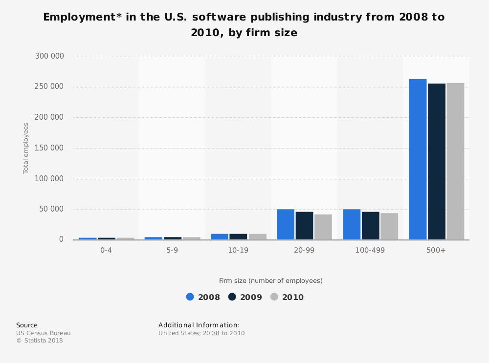 Statistic: Employment* in the U.S. software publishing industry from 2008 to 2010, by firm size | Statista