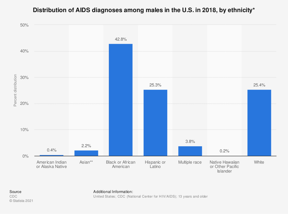 Statistic: Distribution of AIDS diagnoses among males in the U.S. in 2017, by ethnicity* | Statista