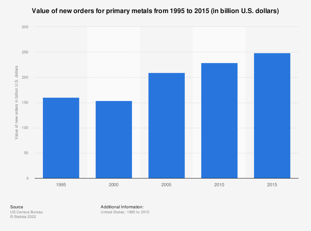 Statistic: Value of new orders for primary metals from 1995 to 2015 (in billion U.S. dollars) | Statista